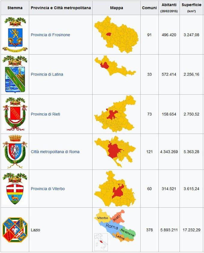 provincie Lazio